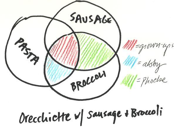 venn diagram dinner - dinner: a love story dinner family diagram diagram of nuclear family